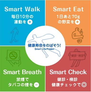 Smart×Lifeで健康寿命をのばしましょう